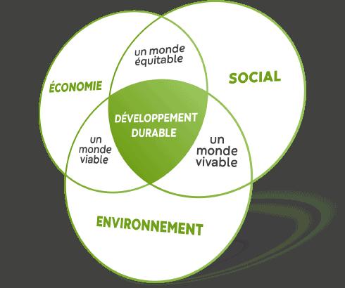 Développement durable : économie, social, environnement, un monde équitable, viable et vivable